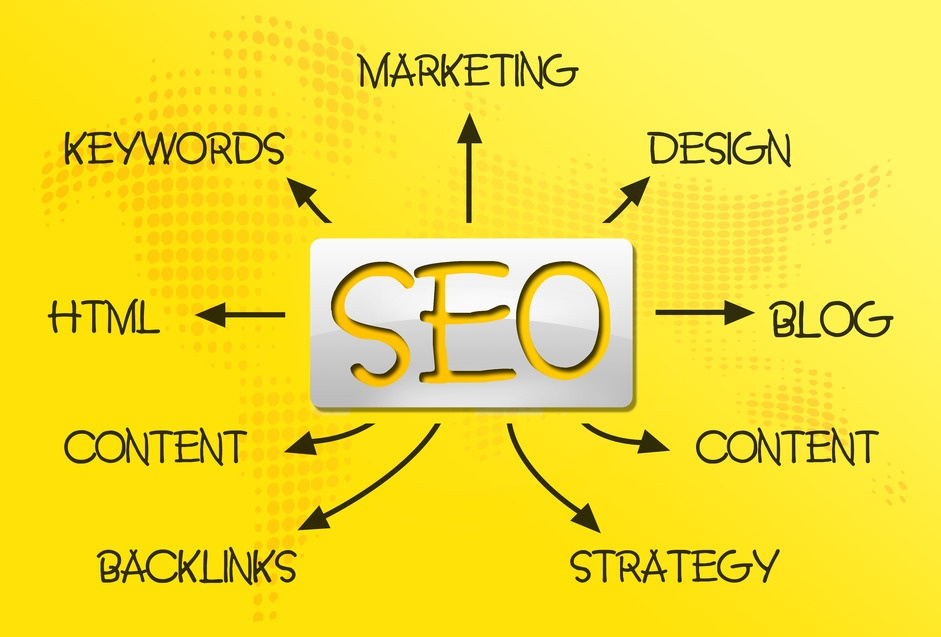 Content Creation Strategy, Content Marketing, Effective Content Strategy, Get Found Online, Off-Page SEO, On-Page SEO, social media marketing